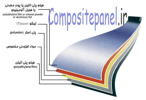 مشخصات ورق کامپوزیت